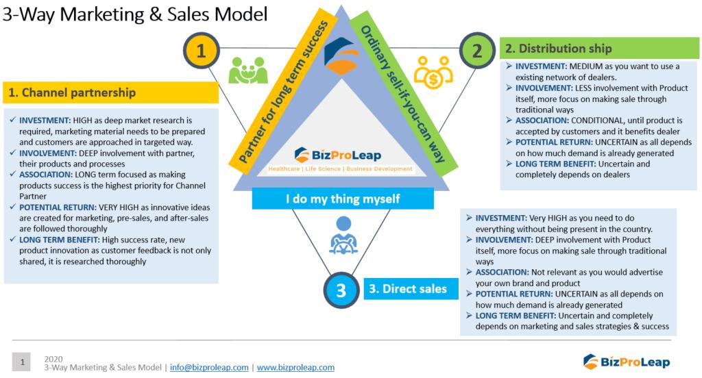 3-Way Marketing & Sales Model - BizProLeap